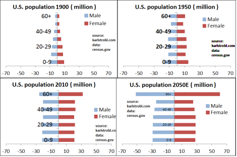 US Conventional Style normalized