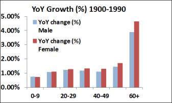 US YoY 1900-1990