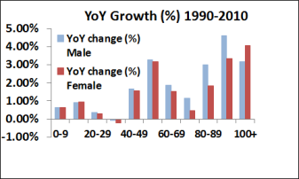 US YoY 1990-2010