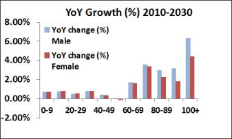 US YoY 2010-2030
