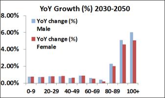 US YoY 2030-2050