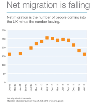 Reversal of Immigration Rates in the UK